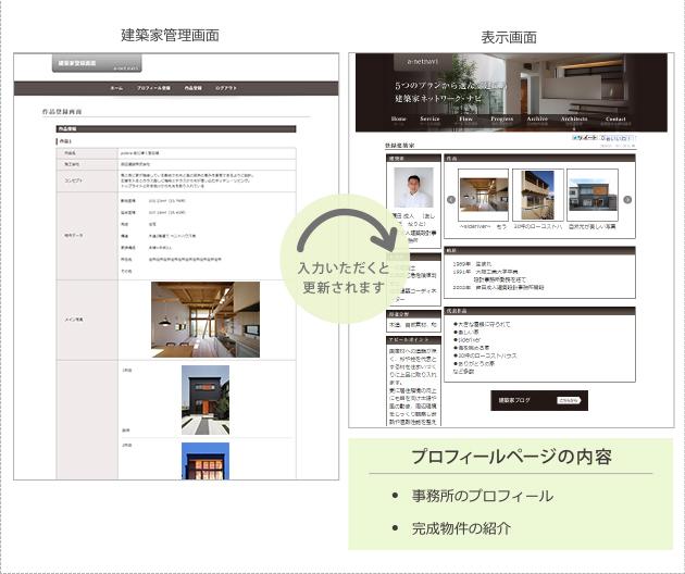 プロフィールページでは事務所のプロフィールや完成物件の紹介をしていただけます。