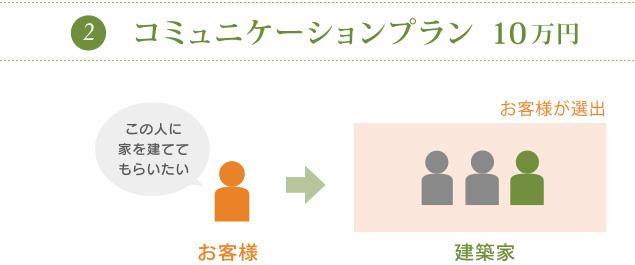 コミュニケーションプラン10万円